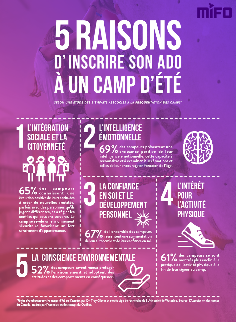 CAMP-oxygene_infographie